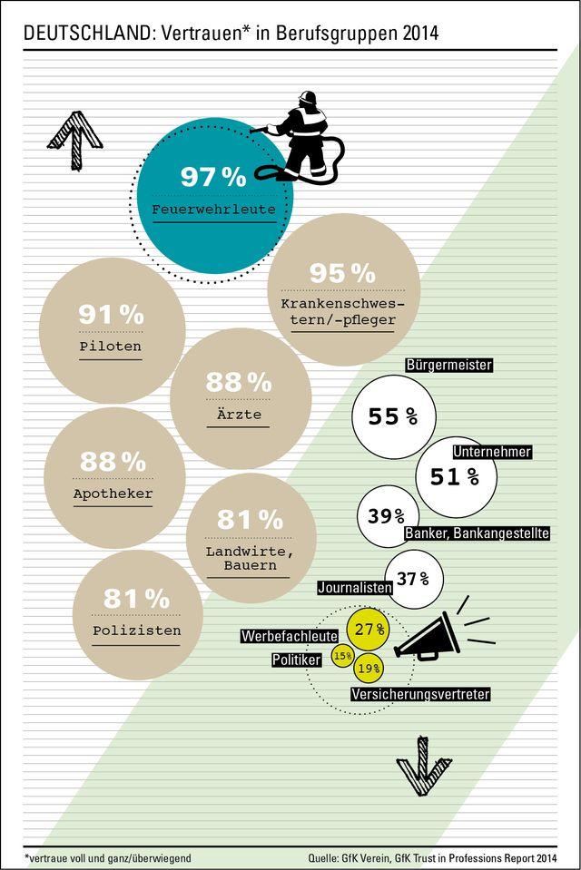 Grafik zu GfK-Studie Vertrauen in Berufe